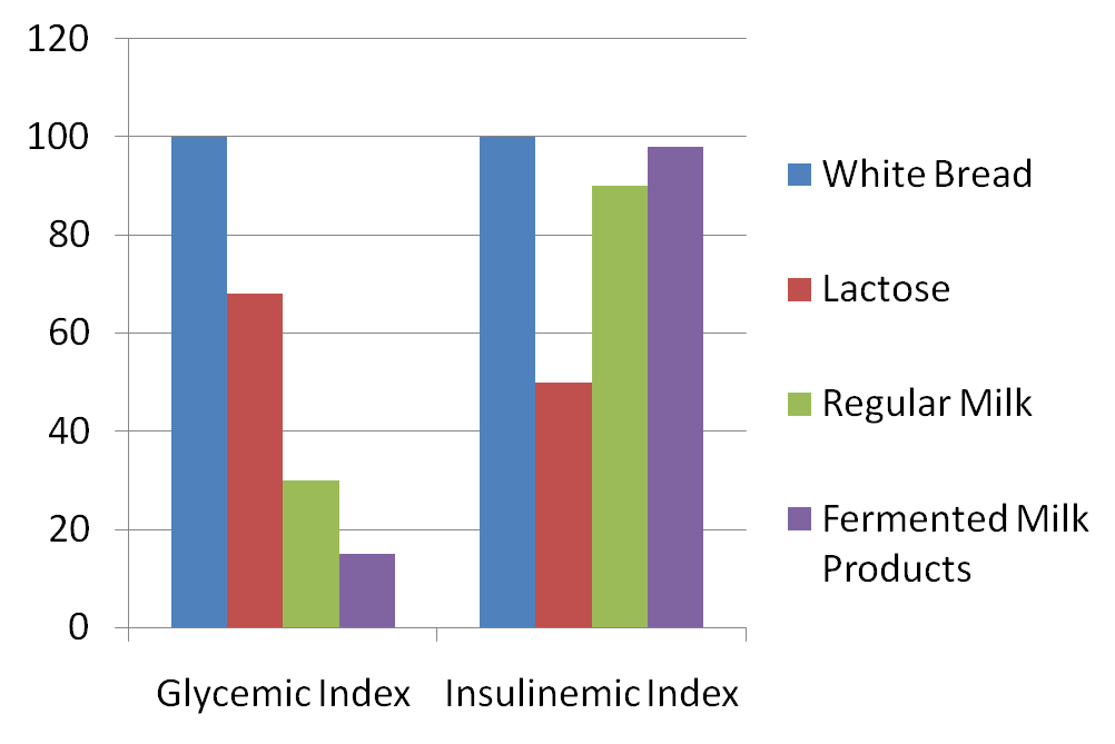 glycemic-insulinemic-index-milk